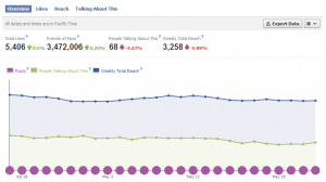 Facebook traffic report